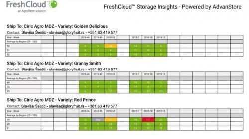 storage insights glory foto